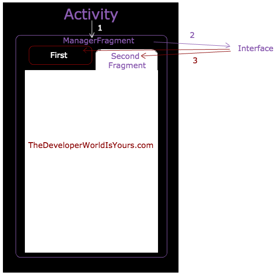 Communicating activity with fragments in TabBarThe Developer World