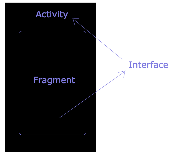 Listener From Fragment To ActivityThe Developer World Is Yours